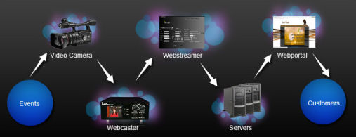 How Webcasting works